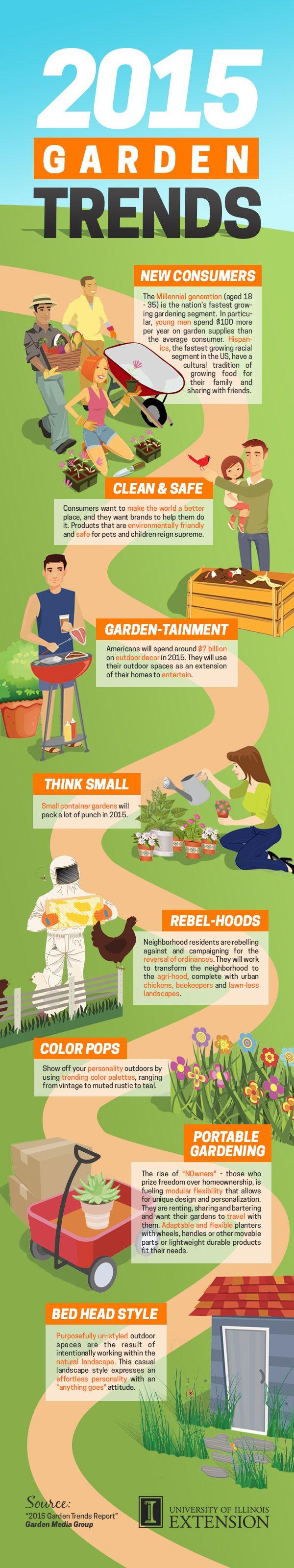 2015 Garden Trends #Infographic