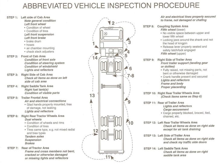 cdl pre trip inspection diagram | This above covers the very basic ...