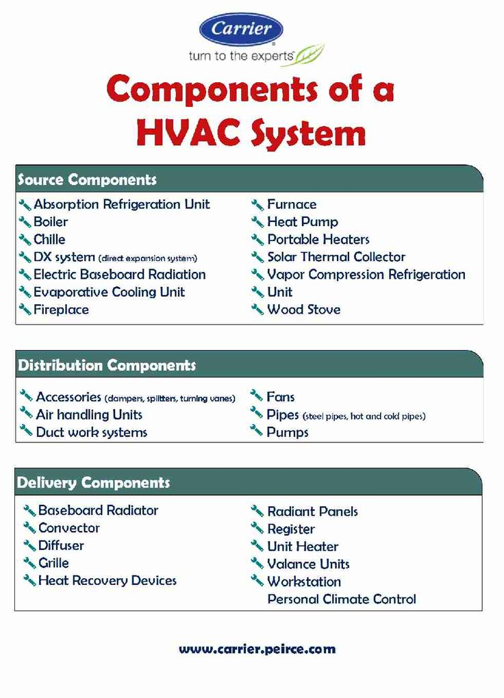 an infographic on the components of a hvac systems that helps you to get an idea - Hvac Systems