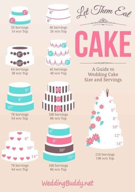 And for slightly more complicated, layered cakes: