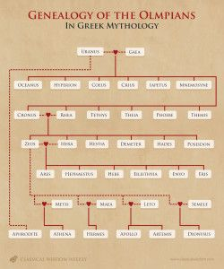 175 best greek mythology images on pinterest greek gods greek genealogy of the olympians in greek mythology toneelgroepblik Gallery