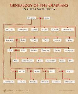 Genealogy of The Olympians in Greek Mythology