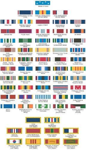 Army ribbon chart