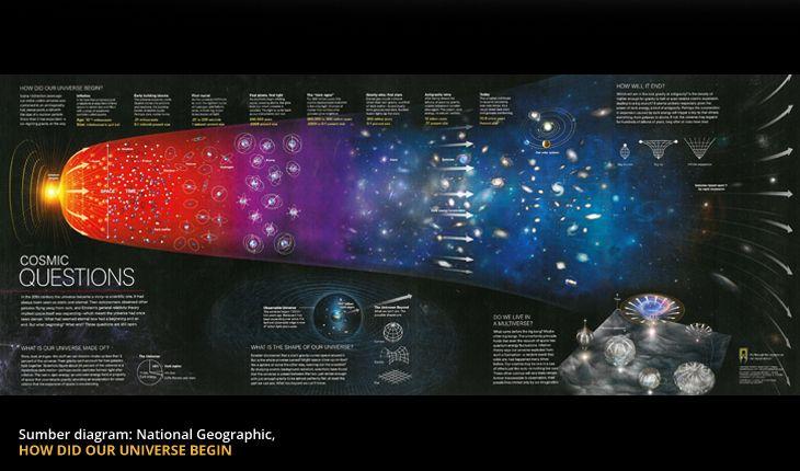 OlehAbdur Raheem Green PADA tahun 1960-an, terjadi perdebatan sengit antara para ilmuwan mengenai keadaan alam semesta. Beberapa ilmuwan percaya dan mulai mengembangkan gagasan bahwa alam semesta ...