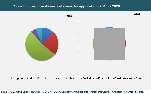 Micronutrients Market (Boron, Copper, Iron, Manganese, Molybdenum, Zinc and Others) for Fertigation, Foliar, Soil, Seed Treatment and Other Applications for Cereals, Pulses & Oilseeds, Fruits & Vegetables and Other Crop Types in Non-chelated and Chelated Forms - Global Industry Analysis, Size, Share, Growth, Trends and Forecast, 2014 - 2020 #MicronutrientsMarket