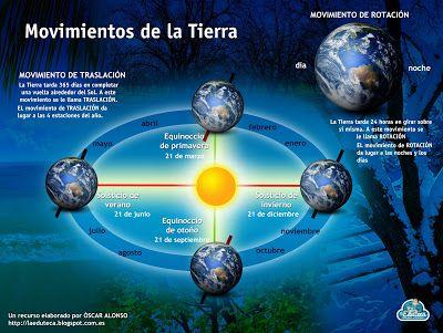 RECURSOS PRIMARIA | Esquemas movimientos de la Tierra ~ La Eduteca