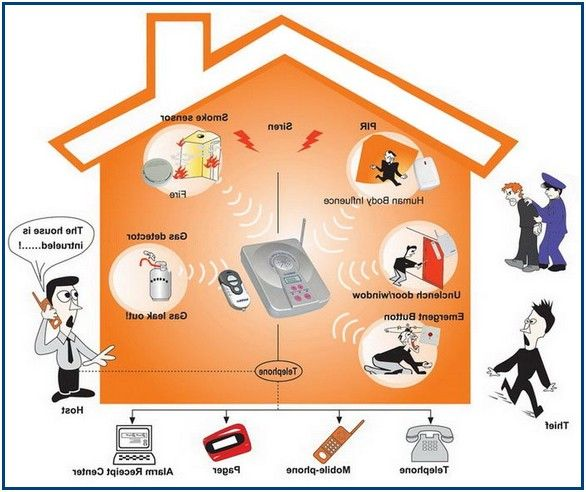 Exotic Alarm Systems New Orleans