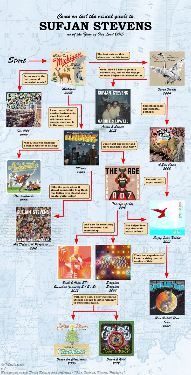 Guide to sufjan stevens discography of course something like guide to sufjan stevens discography of course something like this was on tumblr sufjan pinterest musicians music film and movie tv hexwebz Choice Image