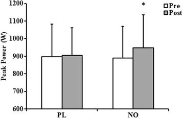The effect of six days of dietary nitrate supplementation on performance in trained CrossFit athletes.
