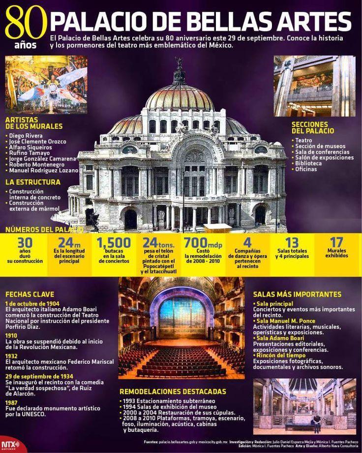 20140929 Infografia 80 Años Palacio de Bellas Artes @Candidman