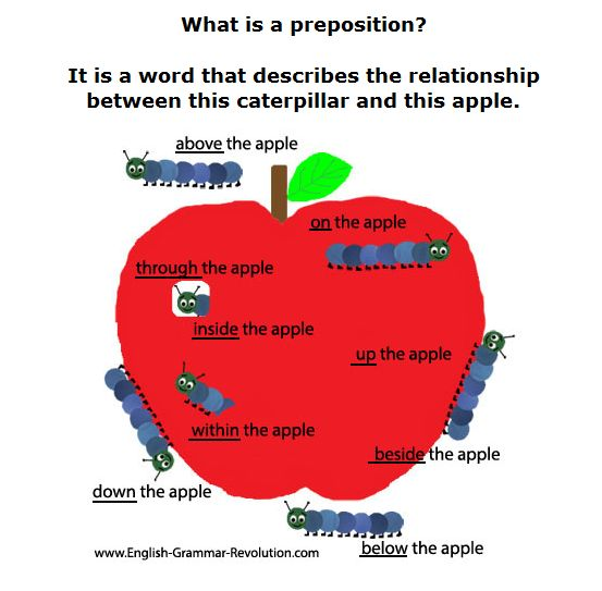 what is a preposition A preposition draws a relationship between a noun or pronoun and another word  in a sentence a prepositional phrase includes a preposition, its object, and.