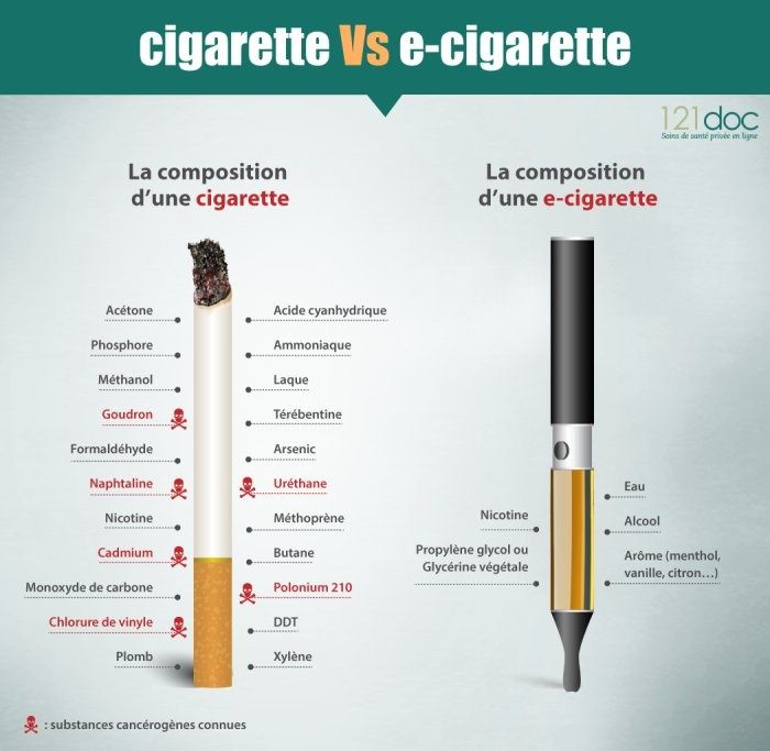 Une nouvelle comparaison entre l'e-cigarette et tabac