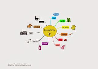 Carte mentale: Los colores - Los papelitos en español
