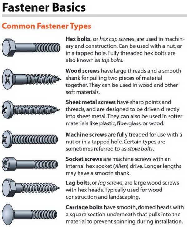 FOR DIY PROJECTS! Common Types of Fasteners – Bolts and Screws Identification List Hex, Wood, Sheet Metal, Machine, Socket (Allen), Lag, Carriage  Read more: http://removeandreplace.com/2013/12/20/cheat-guide-chart-for-fasteners-bolts-screws-washers-nuts-and-drive-identification-charts/#ixzz31FseO56C
