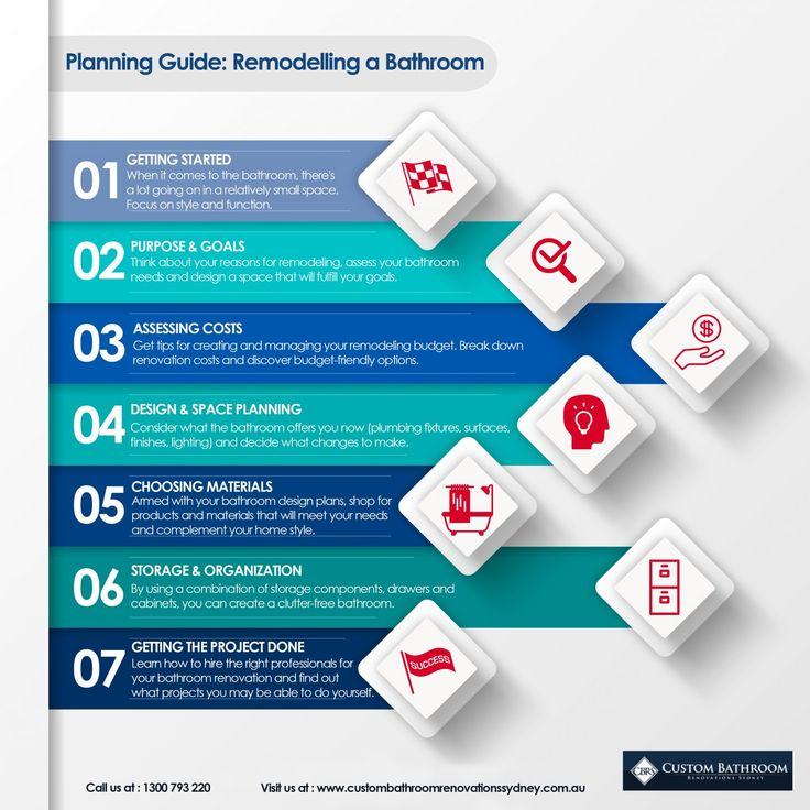 Planning Guide: Remodelling a Bathroom Infographic