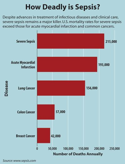 Sepsis Pictures   ... 2008 Clinical Laboratory News: The Quest for Faster Sepsis Diagnosis