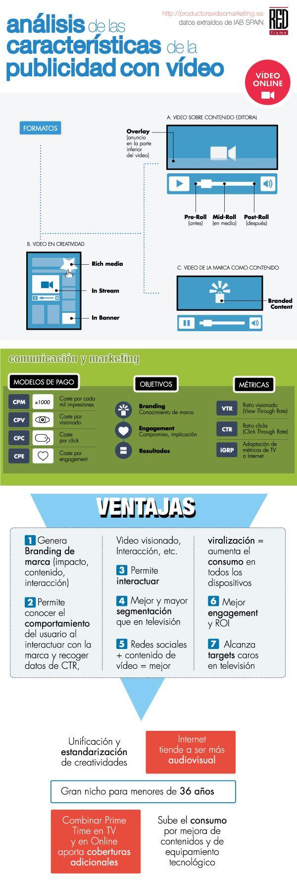 #Infografia Análisis de las características de la #publicidad con #vídeo vía…