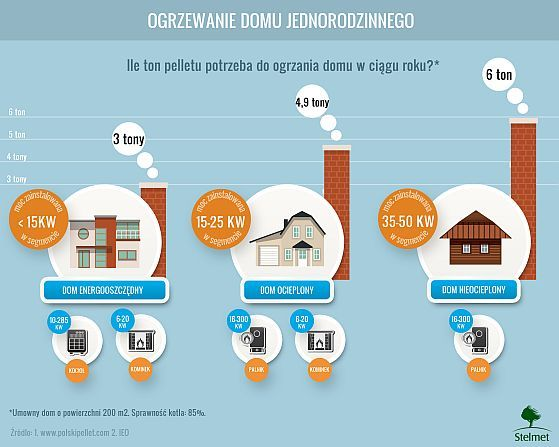 Ekologiczne ogrzewanie domu   http://www.ekspertbudowlany.pl/artykul/id3279,ekologiczne-ogrzewanie-domu #ogrzewanie #ogrzewanie_domu #pellets #pellety