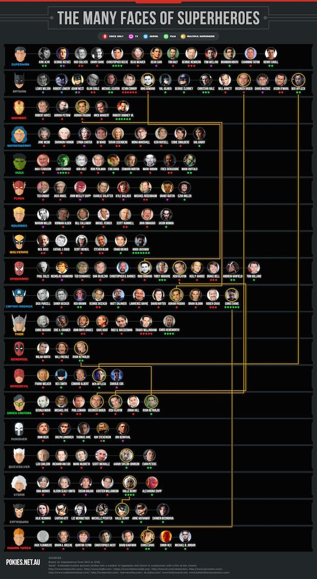 Infographic: (Almost) Every Actor That's Ever Played a Superhero