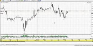 Forex Strategy For Price Action
