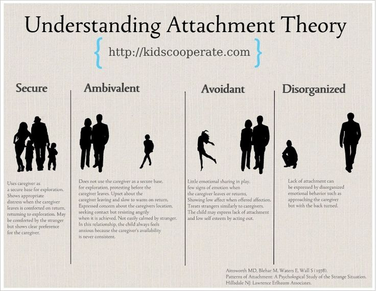 "Attachment theory, first articulated by John Bowlby in the 1940s and expanded on by Mary Ainsworth in the 1960s and 1970s​. Mary developed the ""Strange Situation"" to assess the relational pattern between toddlers and their mothers.  The SS is increasingly distressing to the child to see how the parent-child dyad responds-- these are the patterns and their names."