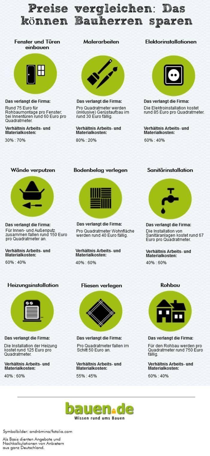 Build Your Own House Own Contribution Infographic Graphics Build De Symbol Eigenheim Bauen Haus Bauen Haus Selber Bauen
