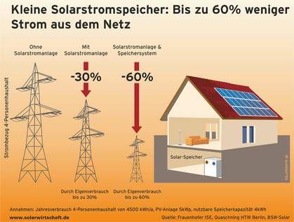 Solar stoccaggio BSW-Solar - Federal Solar Industry Association