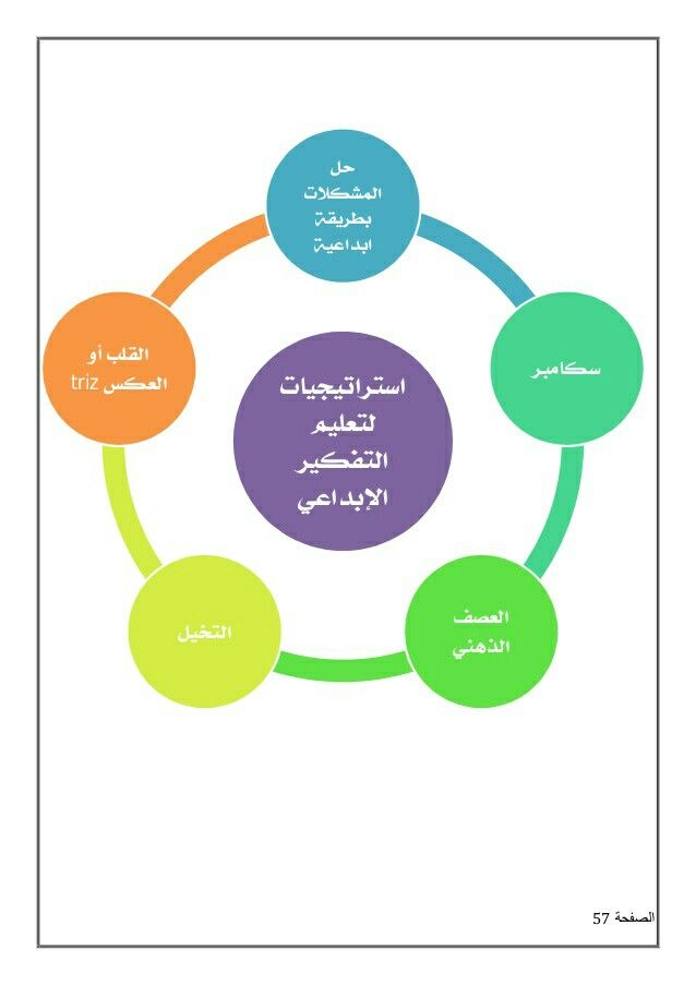 Pin By Abdullah Afif On Thinking Toolkit ادوات التفكير Pie Chart Chart Diagram