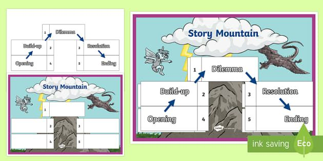 Fantasy Story Mountain Interactive Story Plan Interactive Stories Fantasy Story Story Mountain