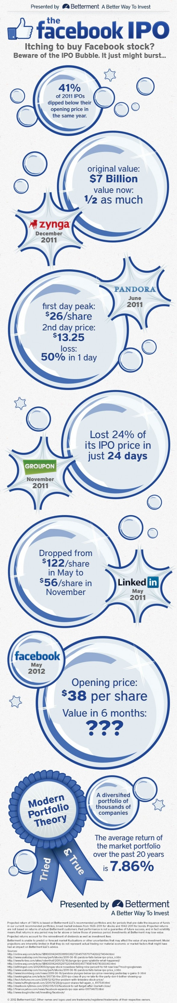 Will the Facebook IPO break technology IPOs? Will today see the social network Facebook share price drop the third day in a row?
