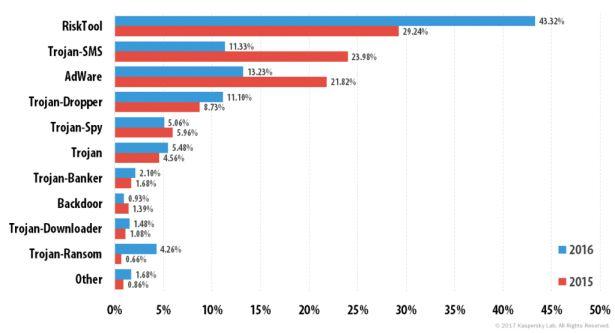 Advertentie-trojans belangrijkste mobiele malwaredreiging in 2016 - http://infosecuritymagazine.nl/2017/02/28/advertentie-trojans-belangrijkste-mobiele-malwaredreiging-in-2016/