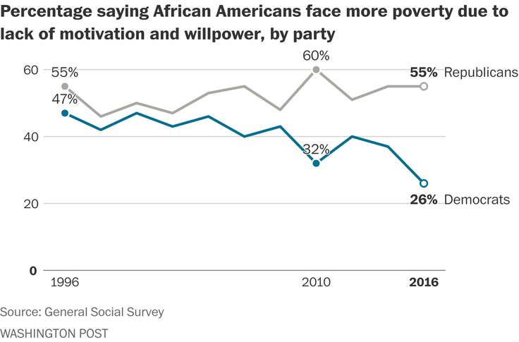 Analysis | Republicans' views of blacks' intelligence, work ethic lag behind Democrats at a record clip