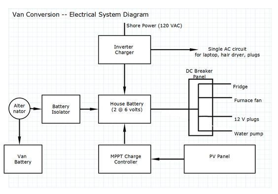 Complete Electrical System With Solar And Alternator