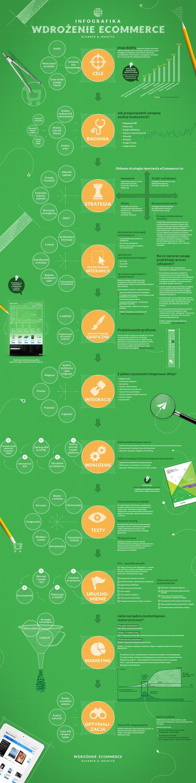 wdrożenie ecommerce - infografika