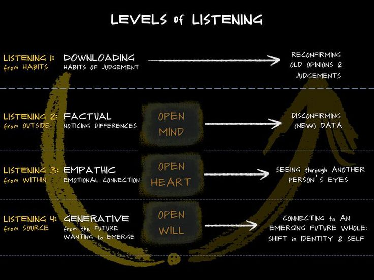 "Friso Coumou su Twitter: ""Four levels of #listening #communication #ulab #leadership http://t.co/ZjMUVEoShH"""