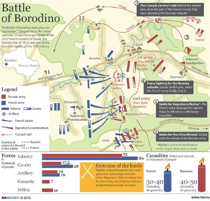 Voices from Russia: Battle of Borodino