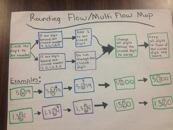 Rounding Flow Multi Flow Map Place Value Map Math