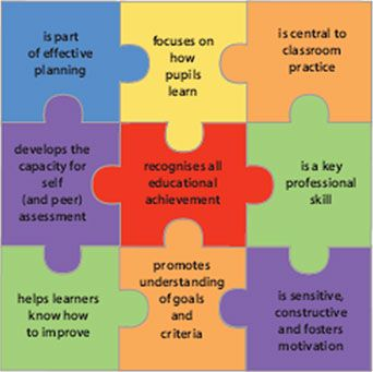 """Assessment for learning """"Assessment for learning is the process of seeking and interpreting evidence for use by learners and their teachers to decide where the learners are in their learning,…"""