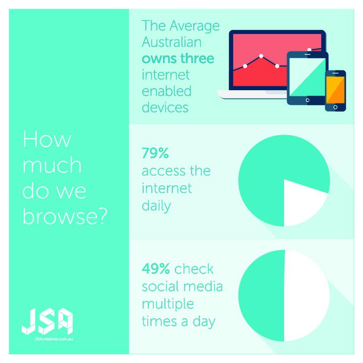 How often do Australians use social media? Are we addicts?