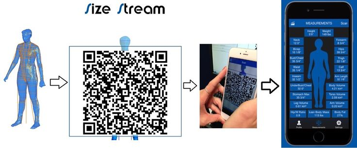 This shows the data flow from the Size Stream 3d body scanner into the Size Stream mobile app for body tracking - by using QR code data transfer