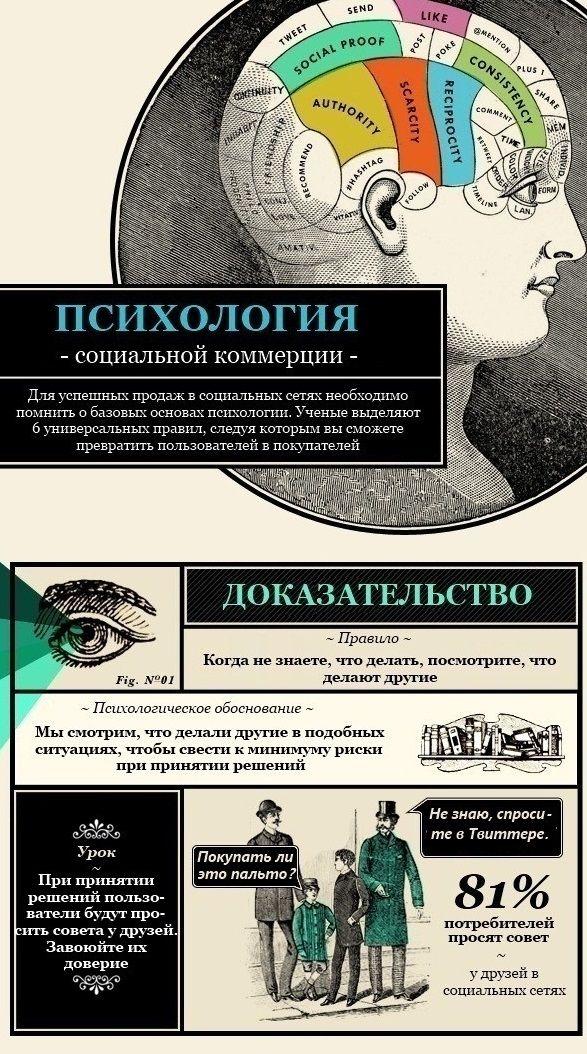 Фарма партнерки: Психология социальной коммерции. Инфографика