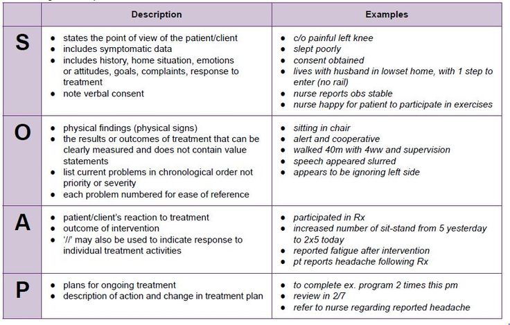 Image Result For Sample Soap Note Chart Productivity