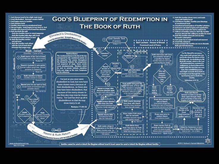 Bible study charts