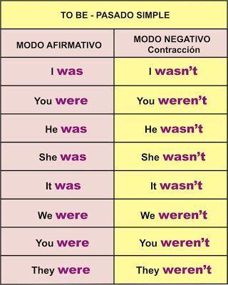 Verbo TO BE – Ser o Estar | Aprender Inglés Fácil