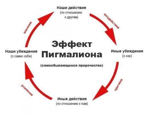 Эффект розенталя или эффект пигмалиона. | Психология отношений