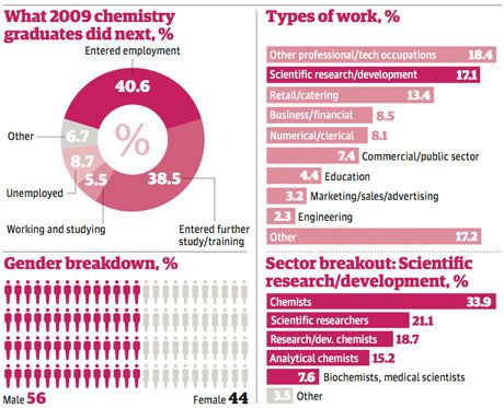 See a high-leve breakdown of what '09 chemistry graduates did upon graduation!