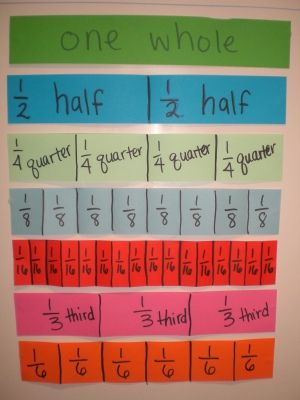 teaching fractions with sentence strips
