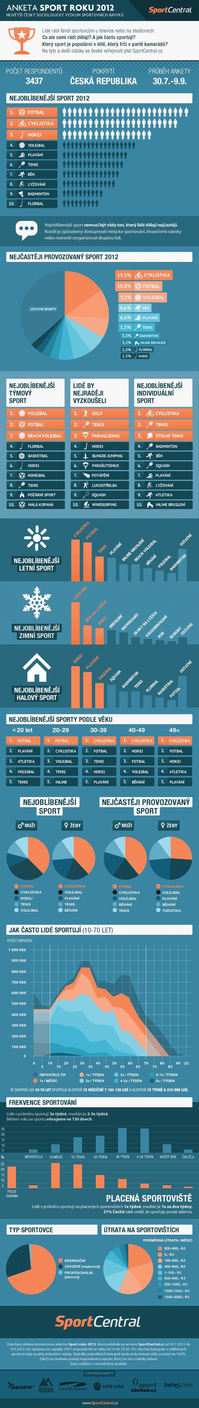 Výsledky sociologického výzkumu sportování v České republice