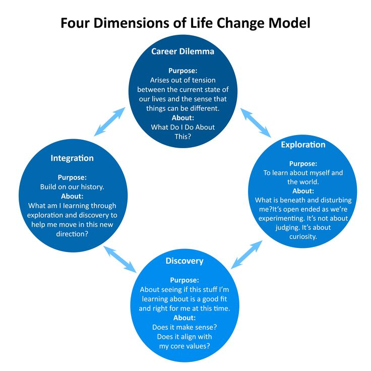An excellent sophisticated model from the Life Change Artists and adapted for career transition. More about LCA at http://www.lifechangeartists.com/