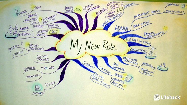 Be More Productive Using A Mind Map As a Task List